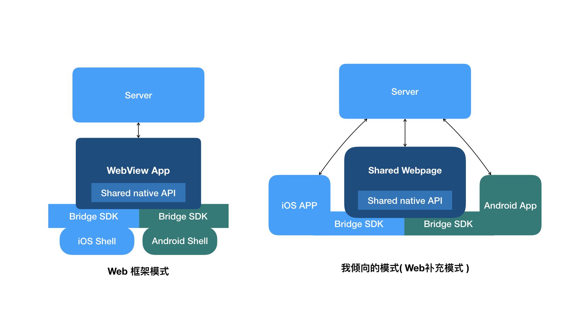 跨平台开发图示2
