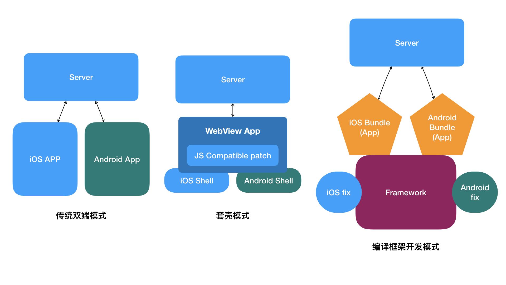 跨平台开发图示1